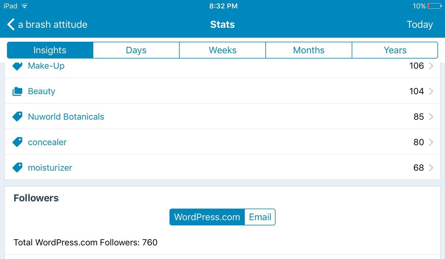 Blog Milestones